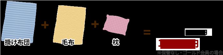 例)掛け布団1枚(1.0点)+毛布1枚(0.5点)+枕1個(0.5点)=合計2.0点(寝具2.0点パック)8,980円(税別)※保管無し・ゴールド会員の場合